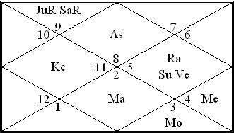 ketu in gemini vedic astrology